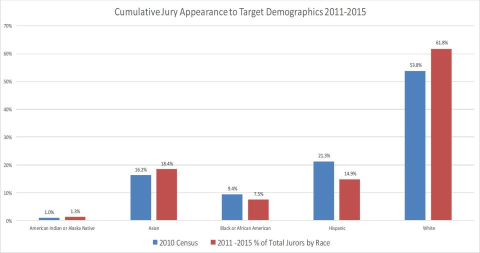 2015 CCC Racial Disparity Data (Jury)
